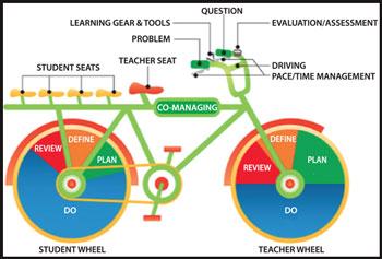 Diagrama La bicicleta de Iván Ilich